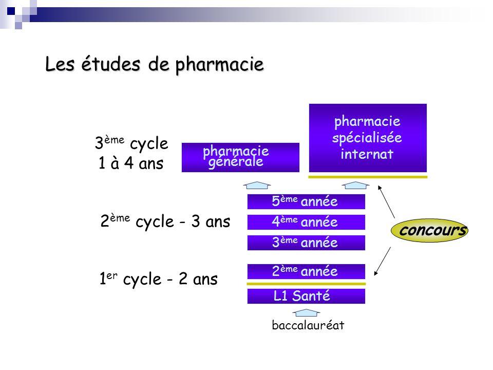 baccalauréat 2 ème année L1 Santé 3 ème année 4 ème année 5 ème année pharmacie générale pharmacie spécialisée internat 1 er cycle - 2 ans 3 ème cycle