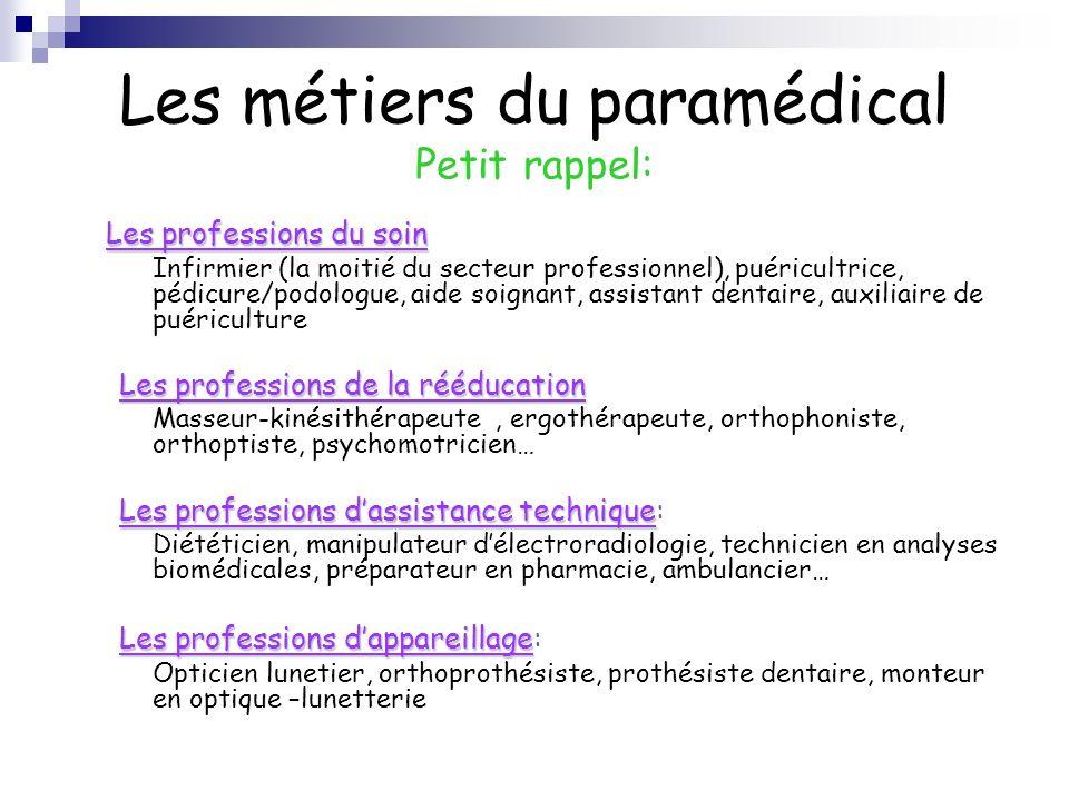 Les métiers du paramédical Petit rappel: Les professions du soin Infirmier (la moitié du secteur professionnel), puéricultrice, pédicure/podologue, ai