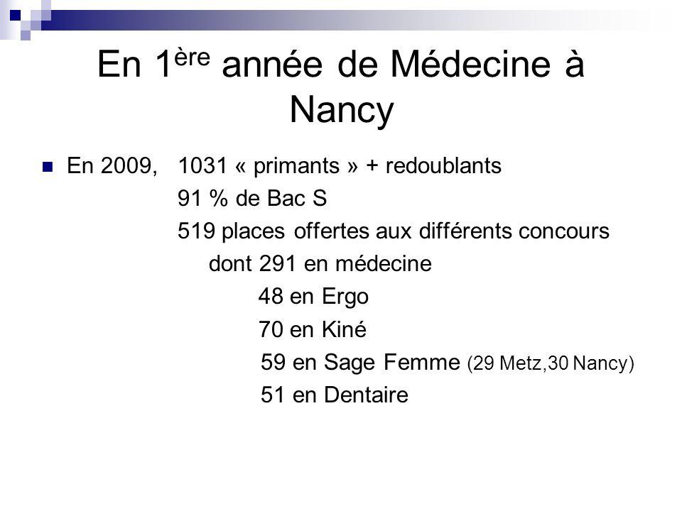 Exemples: Infirmier (3ans), masseur kiné (L1 Santé + 3ans ou la préparation au concours dentrée), ergothérapeute (L1 Santé + 3ans ), Psychomotricien, orthoptiste, pédicure podologue, audioprothésiste (3ans), orthophoniste(4ans), manipulateur en électroradiologie (DTS 3ans), Les formations en deux ans Diététicien, opticien, podo-orthésiste (CAP ou DT ou BTS),