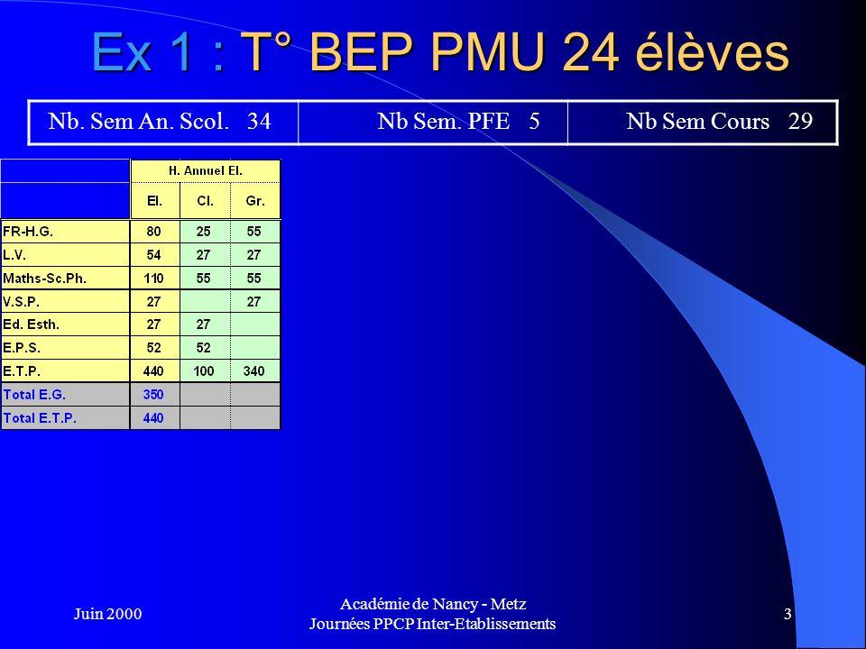 Juin 2000 Académie de Nancy - Metz Journées PPCP Inter-Etablissements 4 Ex 1 : T° BEP PMU 24 élèves Nb.