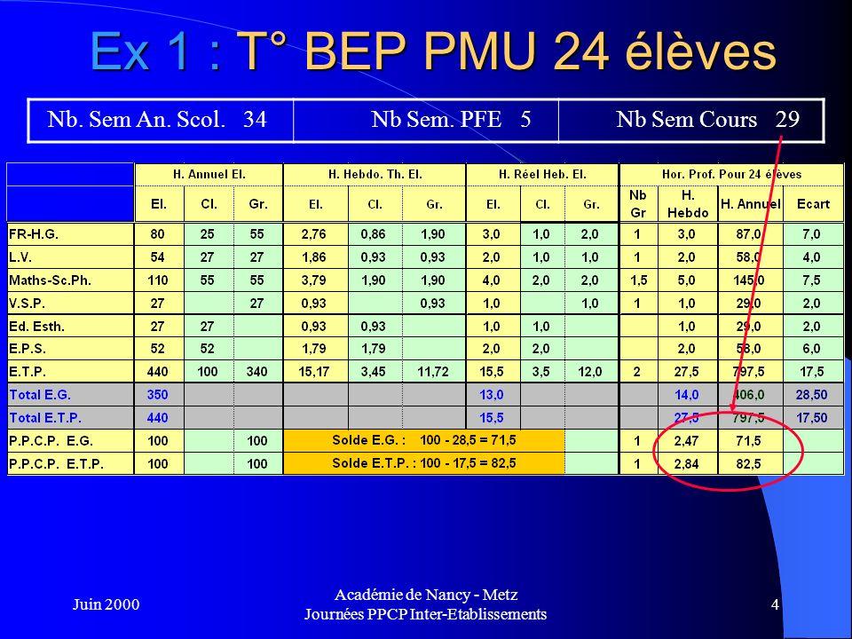 Juin 2000 Académie de Nancy - Metz Journées PPCP Inter-Etablissements 5 Ex 1 : T° BEP PMU 24 élèves Nb.