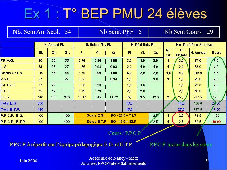 Juin 2000 Académie de Nancy - Metz Journées PPCP Inter-Etablissements 6 Ex 1 : T° BEP PMU 24 élèves Nb.