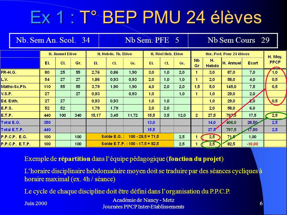 Juin 2000 Académie de Nancy - Metz Journées PPCP Inter-Etablissements 7 Ex 1 : T° BEP PMU 24 élèves Nb.