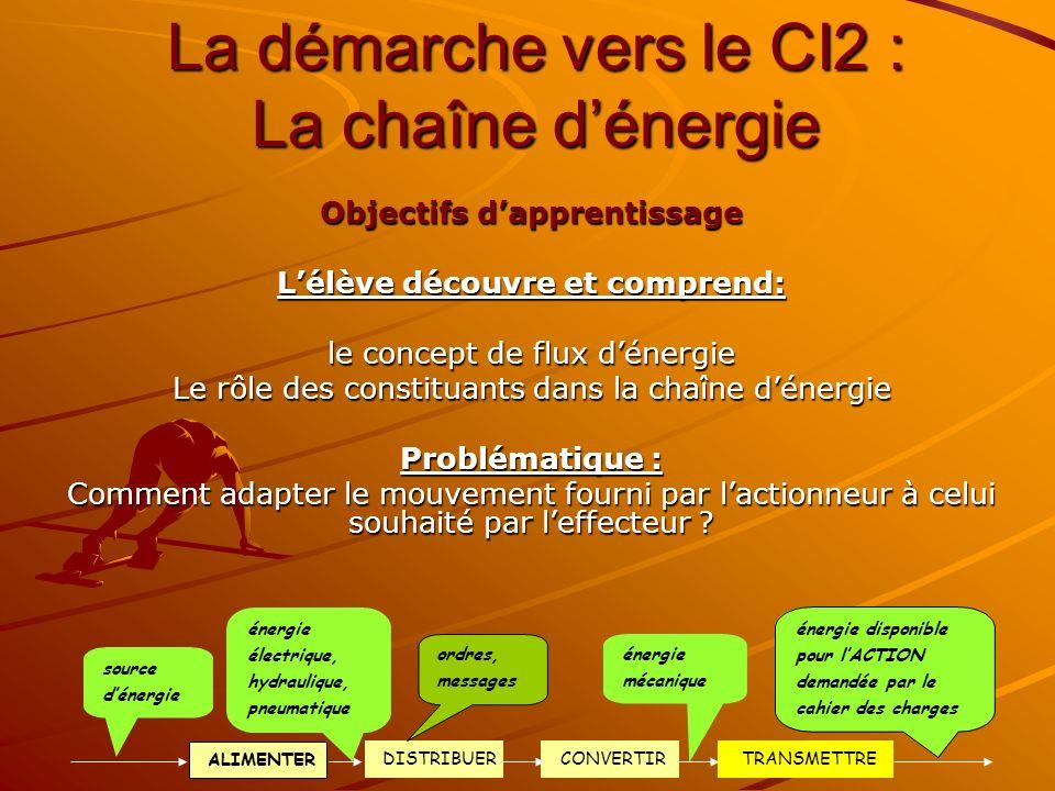 La démarche vers le CI2 : La chaîne dénergie Objectifs dapprentissage Lélève découvre et comprend: le concept de flux dénergie Le rôle des constituant