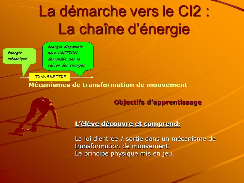 La démarche vers le CI2 : La chaîne dénergie Objectifs dapprentissage Lélève découvre et comprend: La loi d'entrée / sortie dans un mécanisme de trans