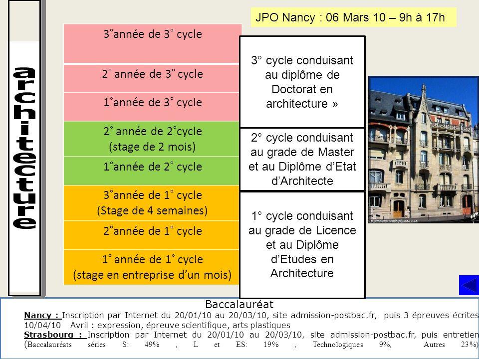 Baccalauréat Nancy : Inscription par Internet du 20/01/10 au 20/03/10, site admission-postbac.fr, puis 3 épreuves écrites 10/04/10 Avril : expression,