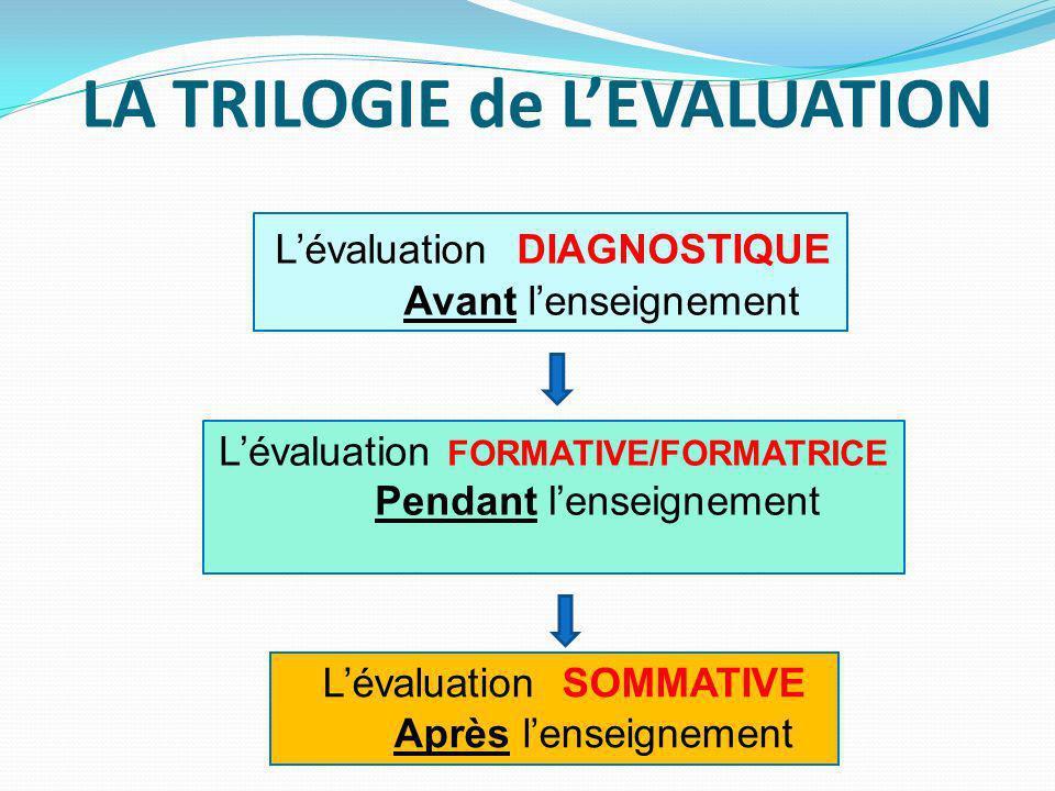 Lévaluation SOMMATIVE Après lenseignement Lévaluation FORMATIVE/FORMATRICE Pendant lenseignement Lévaluation DIAGNOSTIQUE Avant lenseignement LA TRILOGIE de LEVALUATION