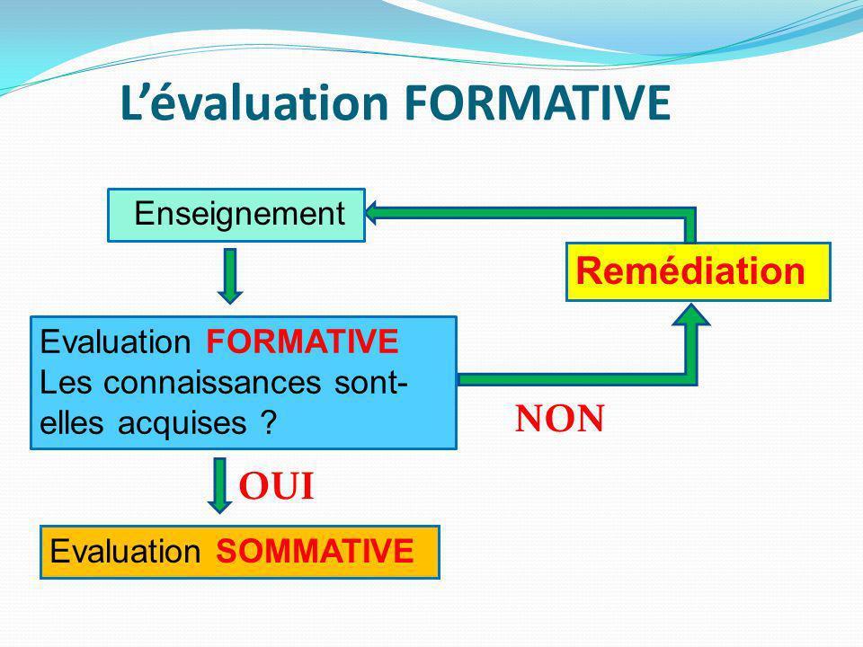Remédiation NON Evaluation SOMMATIVE OUI Evaluation FORMATIVE Les connaissances sont- elles acquises .