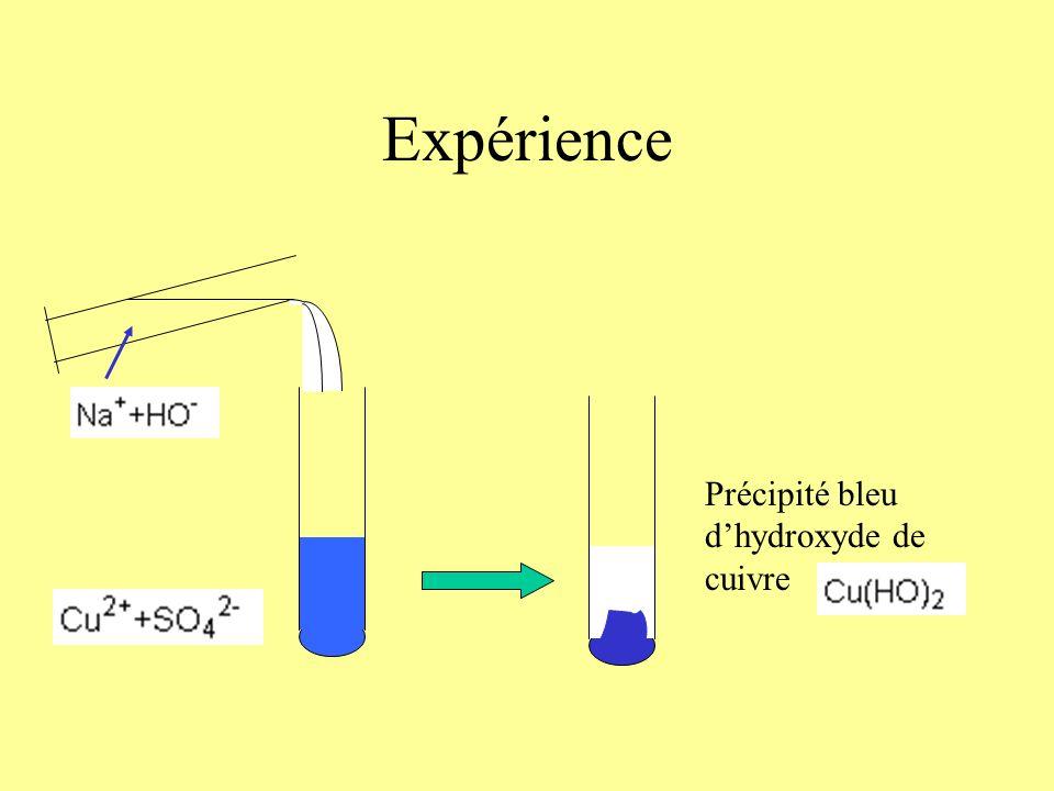 Mise en évidence des ions Ion cuivre Cu 2+