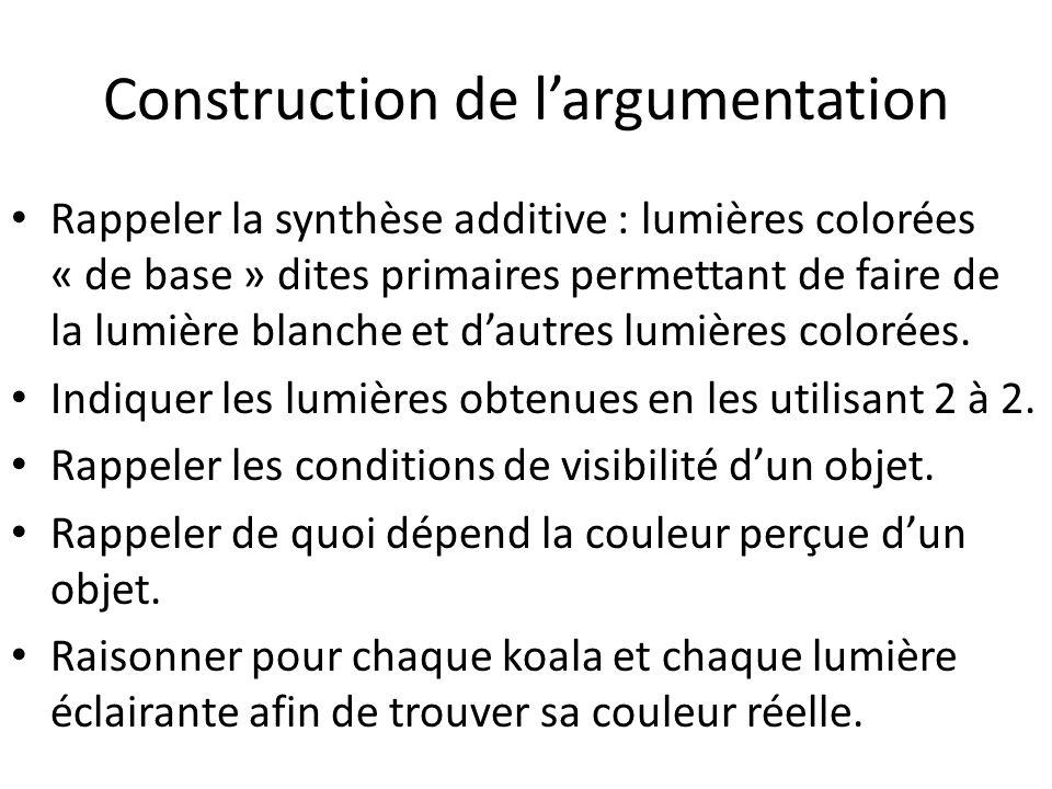 Construction de largumentation Rappeler la synthèse additive : lumières colorées « de base » dites primaires permettant de faire de la lumière blanche