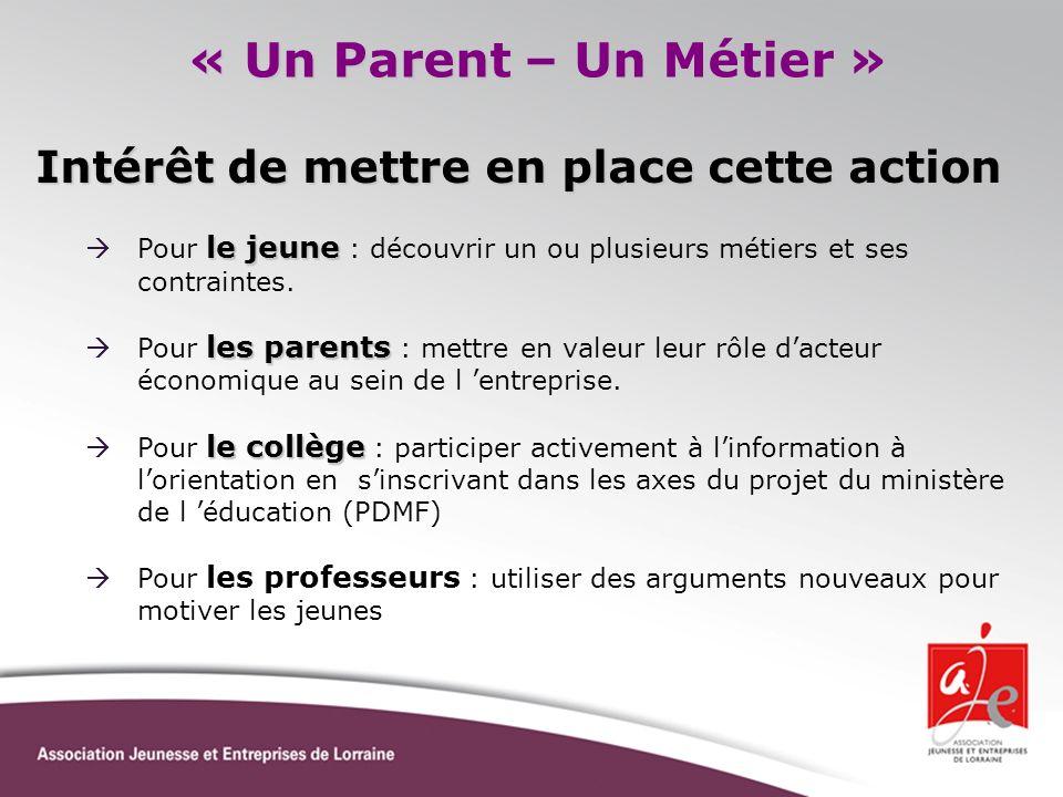 Intérêt de mettre en place cette action « Un Parent – Un Métier » le jeune Pour le jeune : découvrir un ou plusieurs métiers et ses contraintes. les p