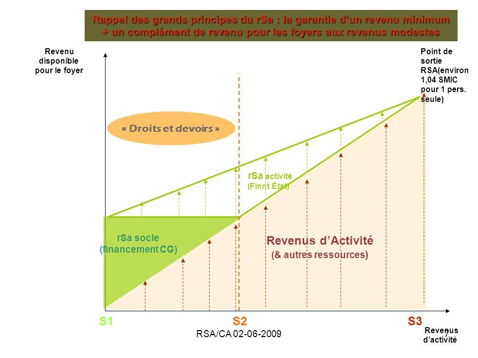 RSA/CA 02-06-20097 Rappel des grands principes du rSa : la garantie dun revenu minimum + un complément de revenu pour les foyers aux revenus modestes Revenu disponible pour le foyer rSa socle (financement CG) S1S2S3 Revenus dActivité (& autres ressources ) Revenus dactivité rSa activité (Finnt État) « Droits et devoirs » Point de sortie RSA(environ 1,04 SMIC pour 1 pers.
