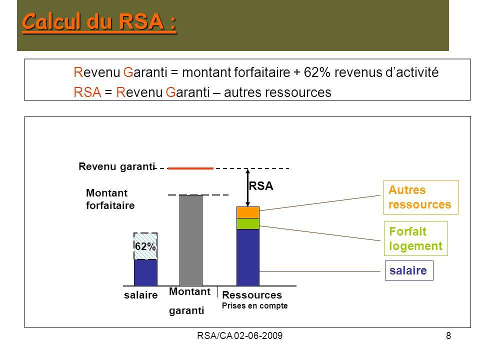 RSA/CA 02-06-20099 Partage du financement : 62% RSA Etat CG (=RMI) Montant forfaitaire Revenu garanti salaire Montant garanti Ressources prises en compte La part de financement dévolue au CG diminue dès la 1ère heure travaillée 62%