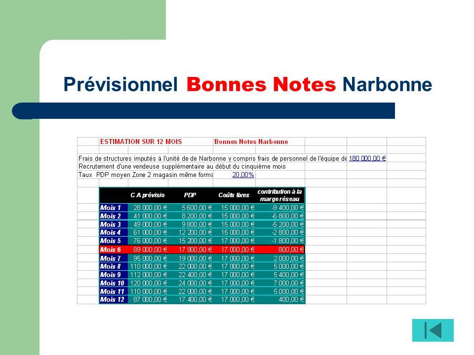 Prévisionnel Bonnes Notes Narbonne