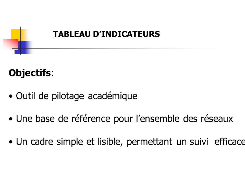 TABLEAU DINDICATEURS Objectifs: Outil de pilotage académique Une base de référence pour lensemble des réseaux Un cadre simple et lisible, permettant u
