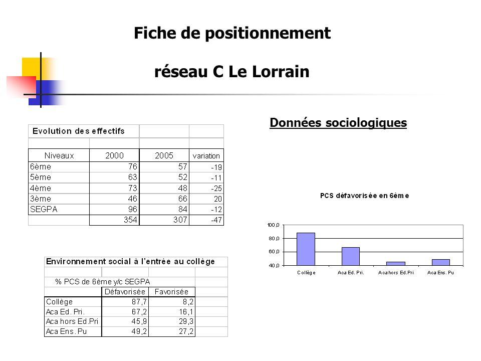 Fiche de positionnement réseau C Le Lorrain Données sociologiques