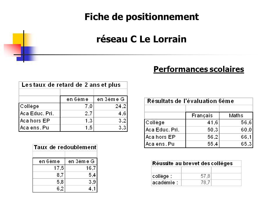 Fiche de positionnement réseau C Le Lorrain Performances scolaires