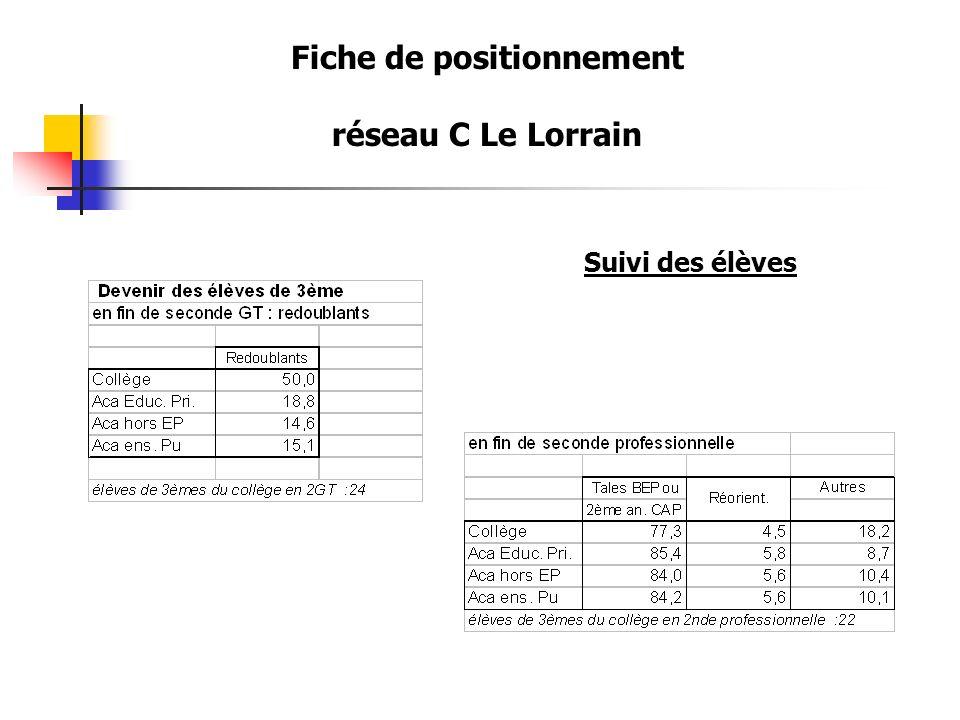 Fiche de positionnement réseau C Le Lorrain Suivi des élèves