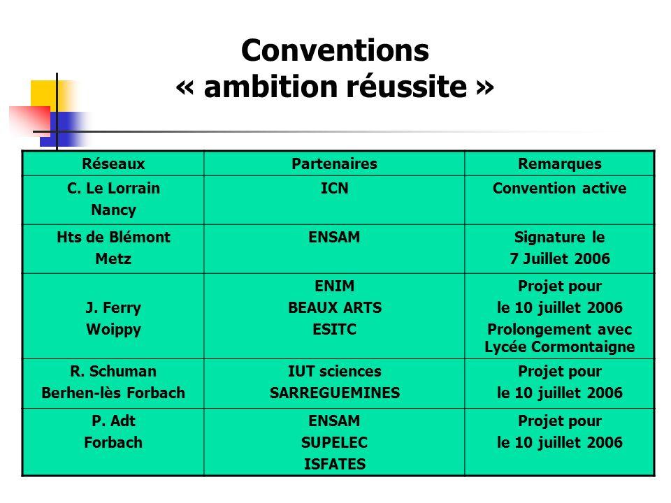 Conventions « ambition réussite » RéseauxPartenairesRemarques C. Le Lorrain Nancy ICNConvention active Hts de Blémont Metz ENSAMSignature le 7 Juillet