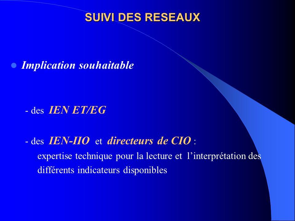 SUIVI DES RESEAUX Implication souhaitable - des IEN ET/EG - des IEN-IIO et directeurs de CIO : expertise technique pour la lecture et linterprétation des différents indicateurs disponibles