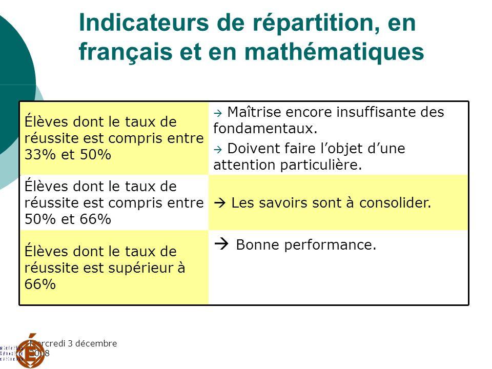 Mercredi 3 décembre 2008 Indicateurs de répartition, en français et en mathématiques Bonne performance. Élèves dont le taux de réussite est supérieur
