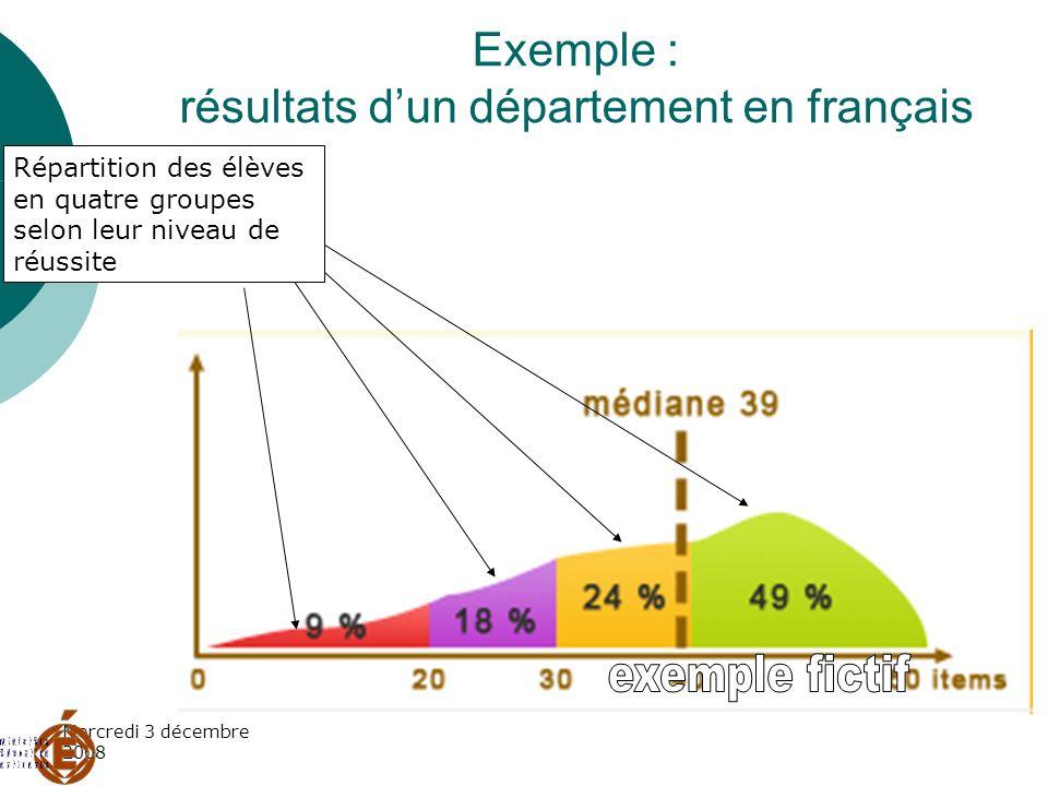 Mercredi 3 décembre 2008 Exemple : résultats dun département en français Répartition des élèves en quatre groupes selon leur niveau de réussite