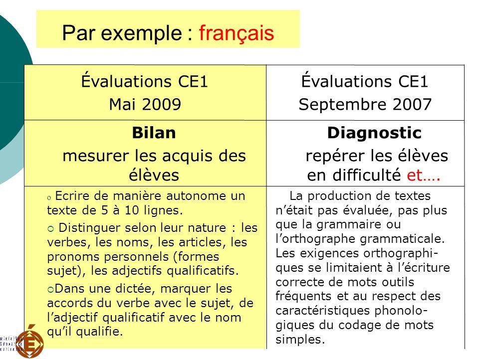 Mercredi 3 décembre 2008 Par exemple : français La production de textes nétait pas évaluée, pas plus que la grammaire ou lorthographe grammaticale. Le