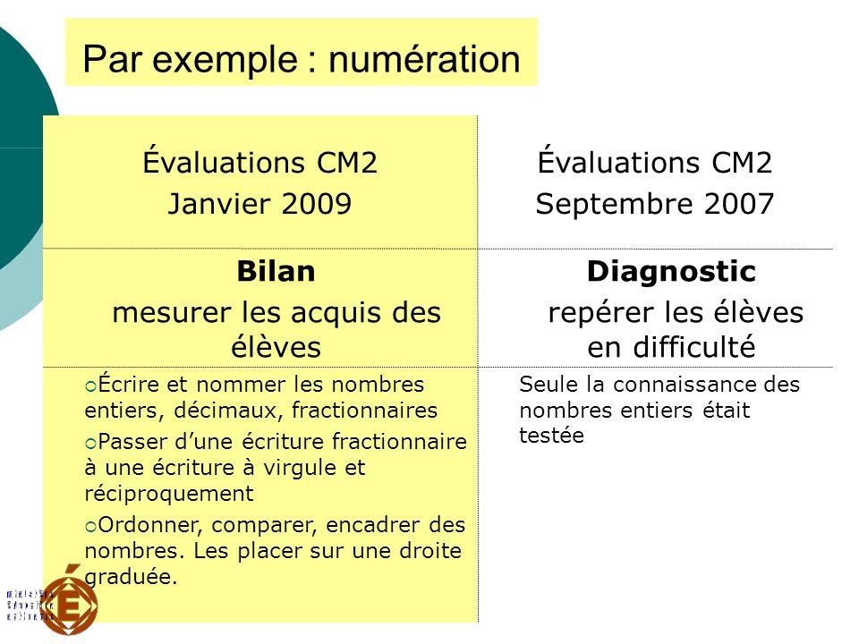 Mercredi 3 décembre 2008 Par exemple : numération Seule la connaissance des nombres entiers était testée Écrire et nommer les nombres entiers, décimau