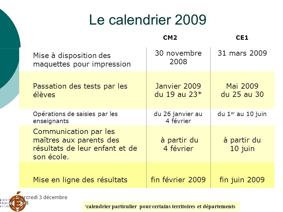 Mercredi 3 décembre 2008 Le calendrier 2009 31 mars 200930 novembre 2008 Mise à disposition des maquettes pour impression CE1 CM2 fin juin 2009fin fév