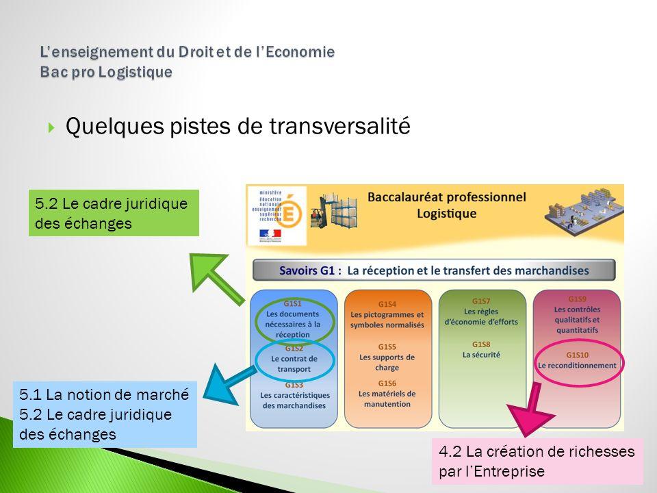 Quelques pistes de transversalité 5.2 Le cadre juridique des échanges 5.1 La notion de marché 5.2 Le cadre juridique des échanges 4.2 La création de r