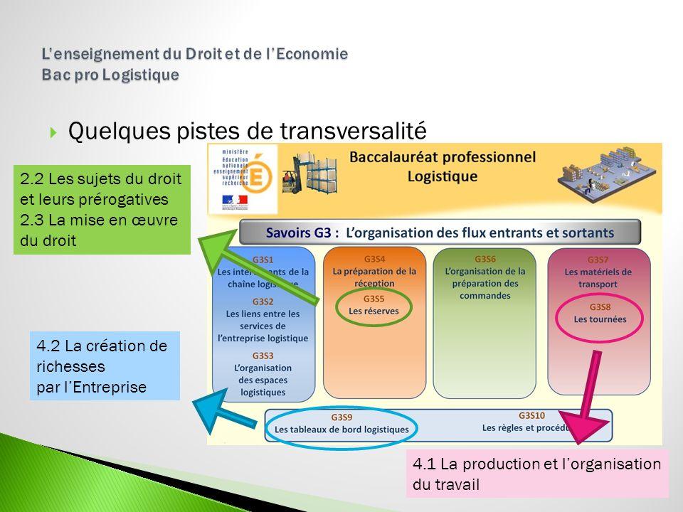 Quelques pistes de transversalité 2.2 Les sujets du droit et leurs prérogatives 2.3 La mise en œuvre du droit 4.2 La création de richesses par lEntrep
