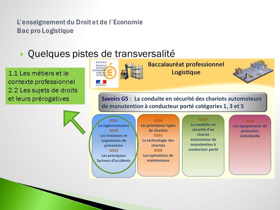 Quelques pistes de transversalité 1.1 Les métiers et le contexte professionnel 2.2 Les sujets de droits et leurs prérogatives