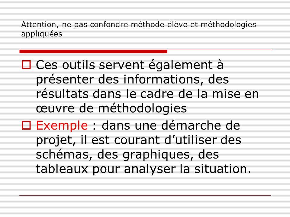 Attention, ne pas confondre méthode élève et méthodologies appliquées Ces outils servent également à présenter des informations, des résultats dans le