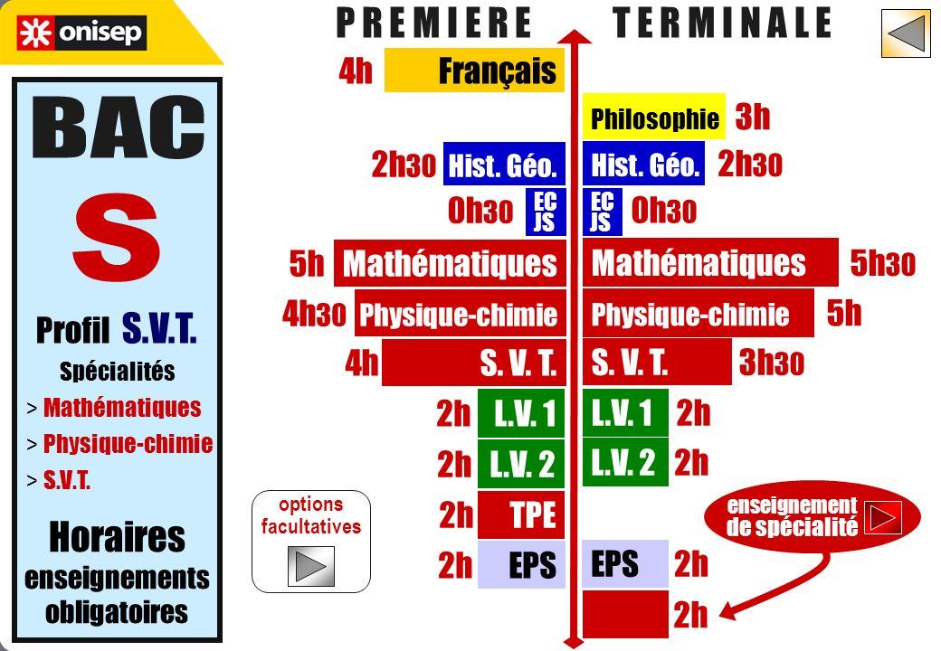Profil S.V.T. Spécialités > Mathématiques > Physique-chimie > S.V.T. Philosophie 3h 4h Français Hist. Géo. 2h 30 2h 30 Hist. Géo. L.V. 2 2h 2h L.V. 2