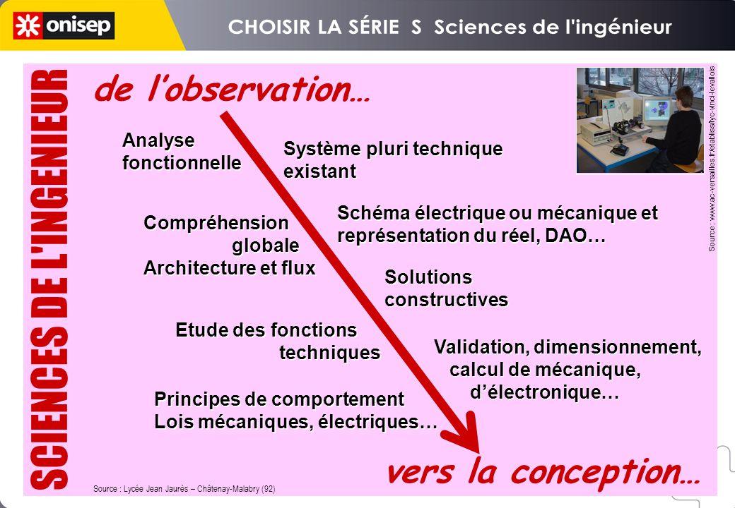 Source : Lycée Jean Jaurès – Châtenay-Malabry (92) Analyse fonctionnelle Analyse fonctionnelle Système pluri technique existant Système pluri techniqu