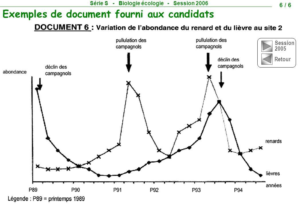 Session 2005 Retour Exemples de document fourni aux candidats Série S - Biologie écologie - Session 2006 6 / 6
