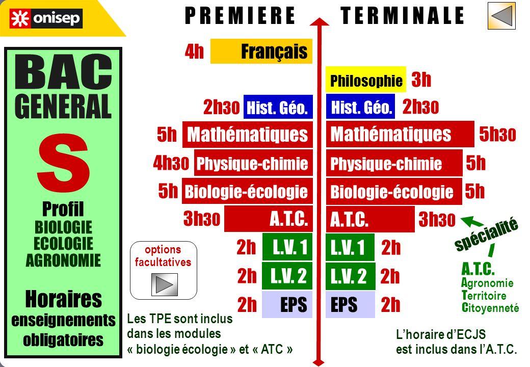 options facultatives Horaires enseignements obligatoires P R E M I E R E T E R M I N A L E Profil BIOLOGIE ECOLOGIE AGRONOMIE Philosophie 3h Hist. Géo