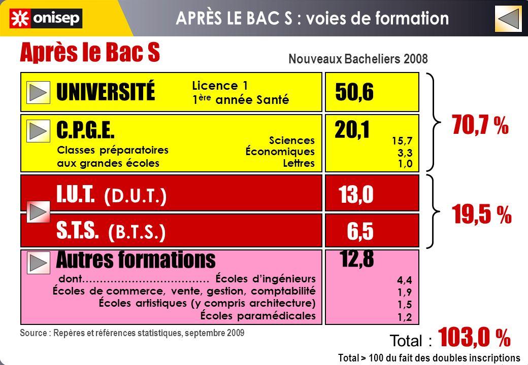 Nouveaux Bacheliers 2008 Après le Bac S UNIVERSITÉ 50,6 C.P.G.E. I.U.T. (D.U.T.) S.T.S. (B.T.S.) 13,0 6,5 70,7 % 19,5 % Autres formations 12,8 20,1 15