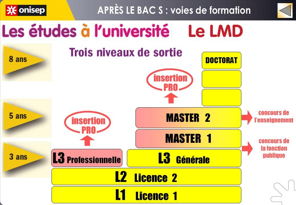 L1 Licence 1 L2 Licence 2 L3 Professionnelle L3 Générale MASTER 1 DOCTORAT insertion PRO insertion PRO MASTER 2 concours de lenseignement concours de