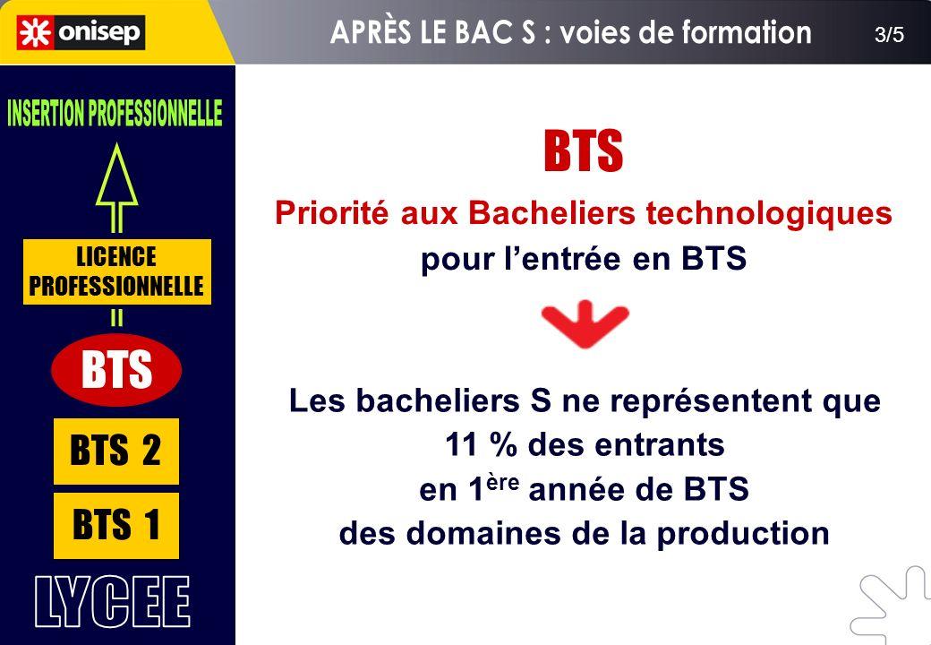 BTS 1 BTS 2 BTS LICENCE PROFESSIONNELLE BTS Priorité aux Bacheliers technologiques pour lentrée en BTS Les bacheliers S ne représentent que 11 % des e