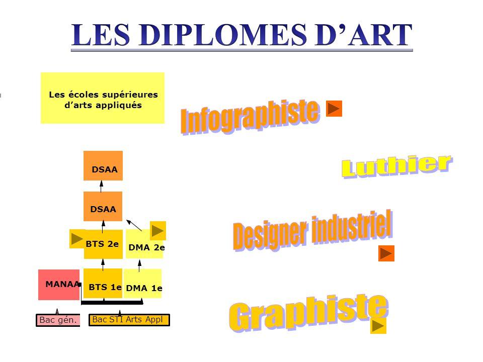 Bac gén. DMA 1e DMA 2e BTS 1e BTS 2e DSAA Bac STI Arts Appl MANAA Les écoles supérieures darts appliqués
