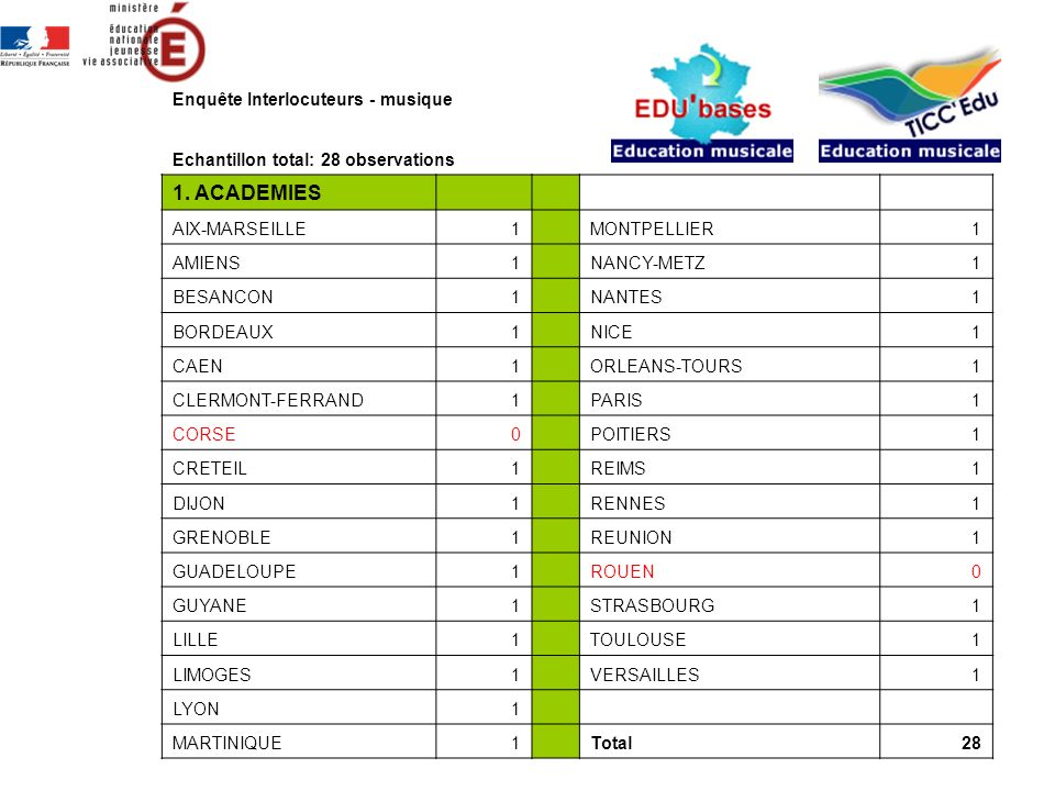 Rappel des résultats 2010