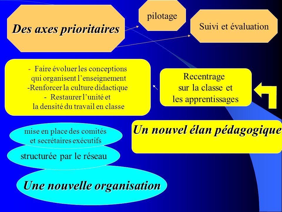 Une nouvelle organisation structurée par le réseau Recentrage sur la classe et les apprentissages Un nouvel élan pédagogique Des axes prioritaires pil