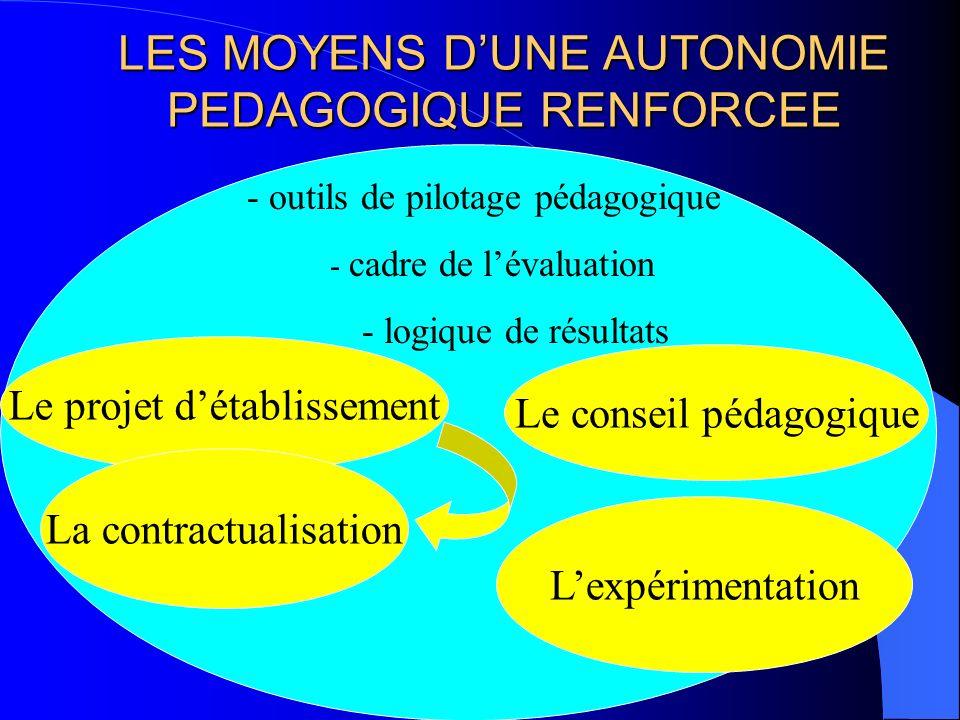 LES MOYENS DUNE AUTONOMIE PEDAGOGIQUE RENFORCEE - outils de pilotage pédagogique - cadre de lévaluation - logique de résultats Le projet détablissemen