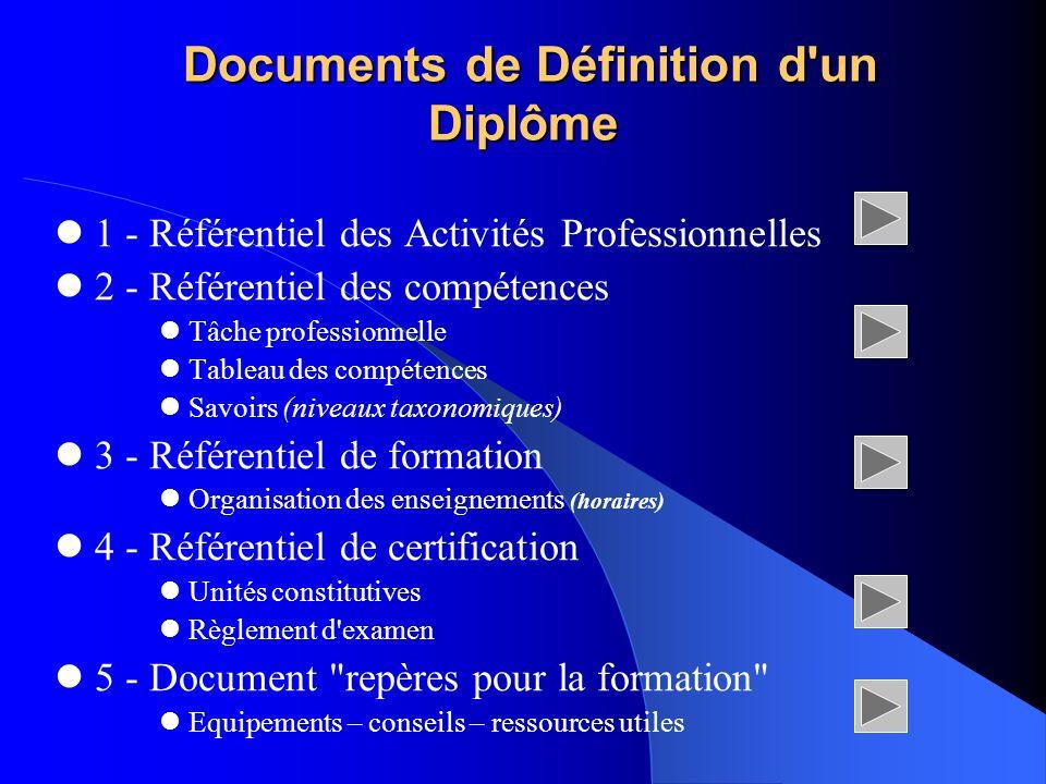 BP5 1 - Référentiel des activités professionnelles (RAP) Décrit les activités et tâches pouvant être confiées au titulaire du diplôme concerné.