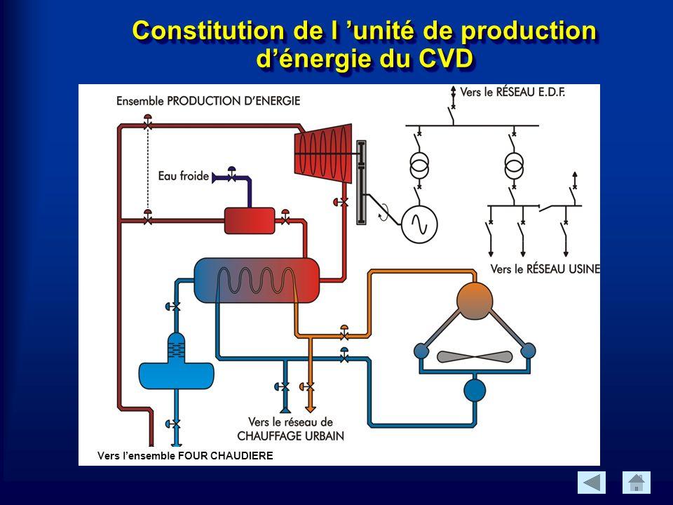 Constitution de l unité de production dénergie du CVD Vers lensemble FOUR CHAUDIERE