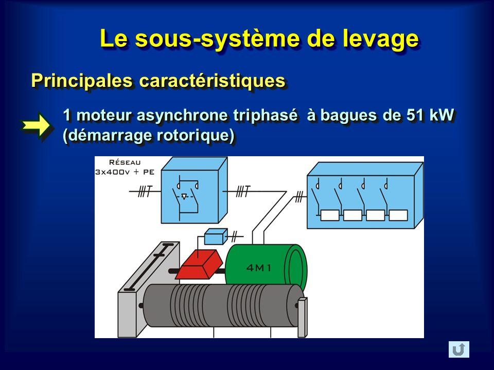Le sous-système de levage 1 moteur asynchrone triphasé à bagues de 51 kW (démarrage rotorique) Principales caractéristiques Principales caractéristiques