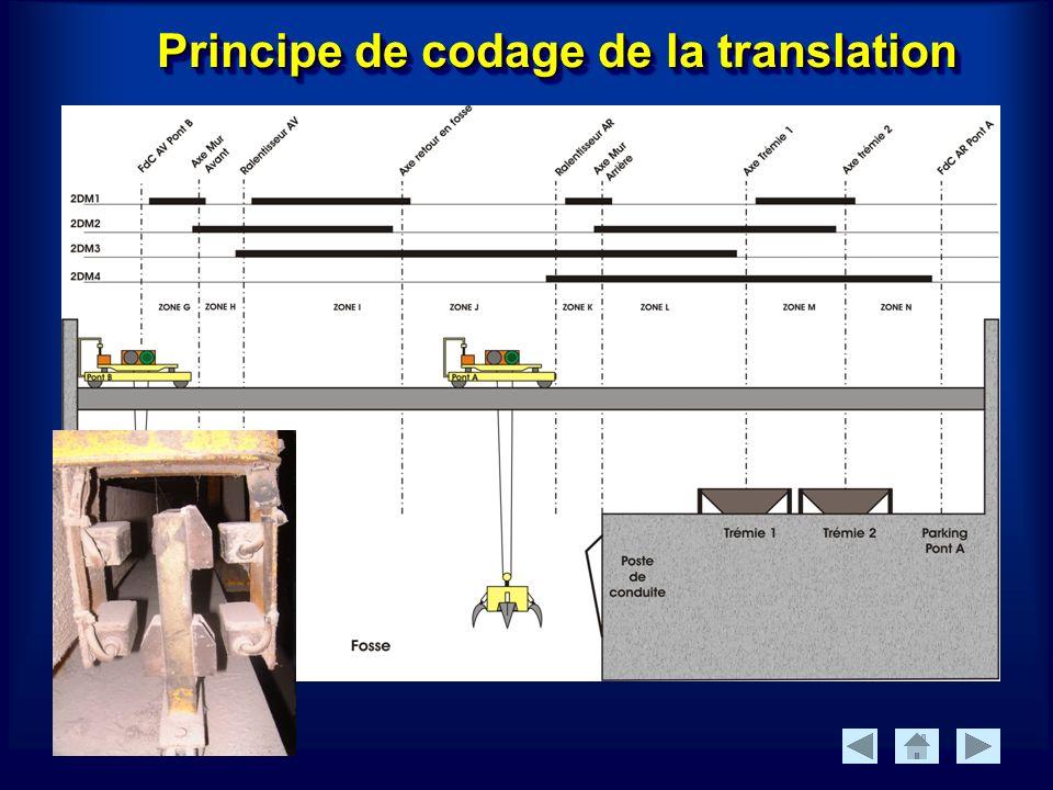 Principe de codage de la translation