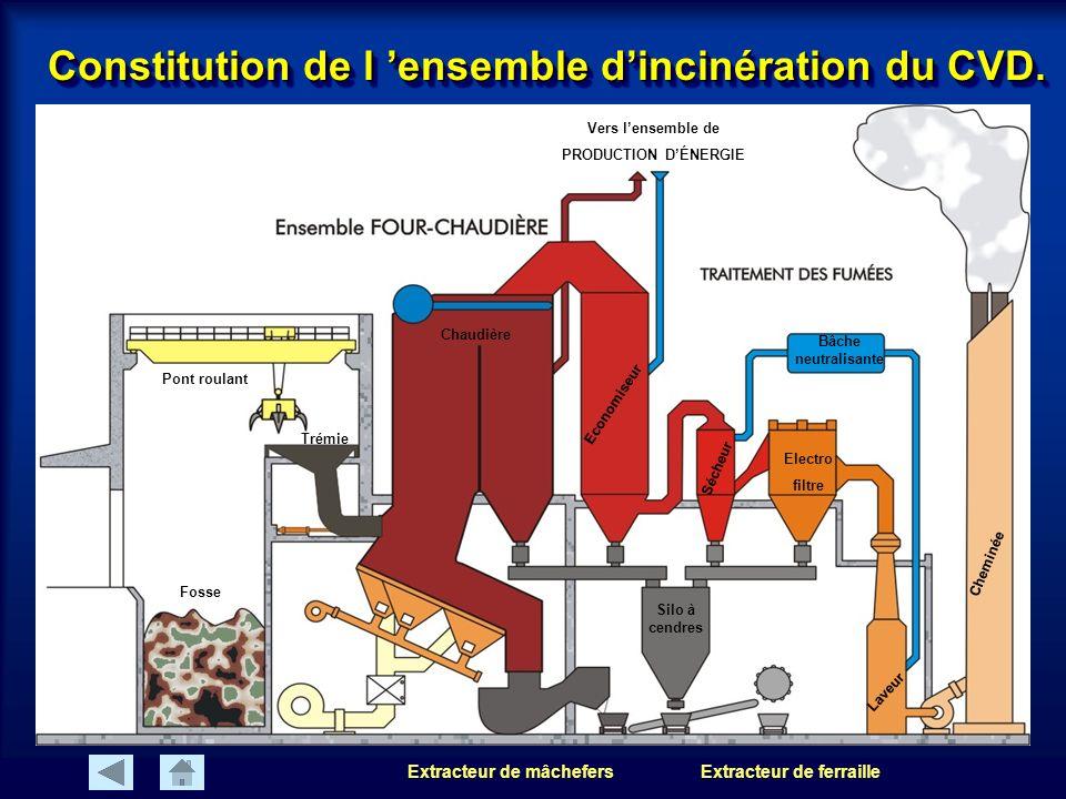 Constitution de l ensemble dincinération du CVD.