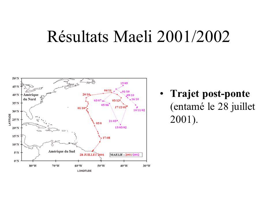 Résultats Maeli 2001/2002 Trajet post-ponte (entamé le 28 juillet 2001).